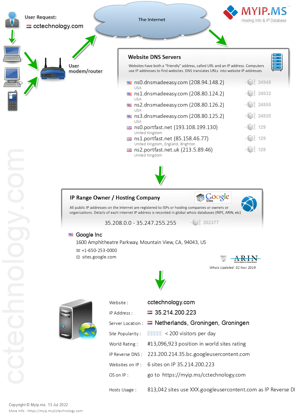 Cctechnology.com - Website Hosting Visual IP Diagram