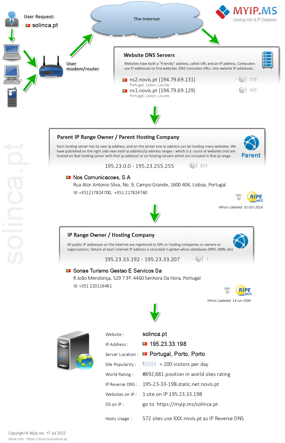 Solinca.pt - Website Hosting Visual IP Diagram