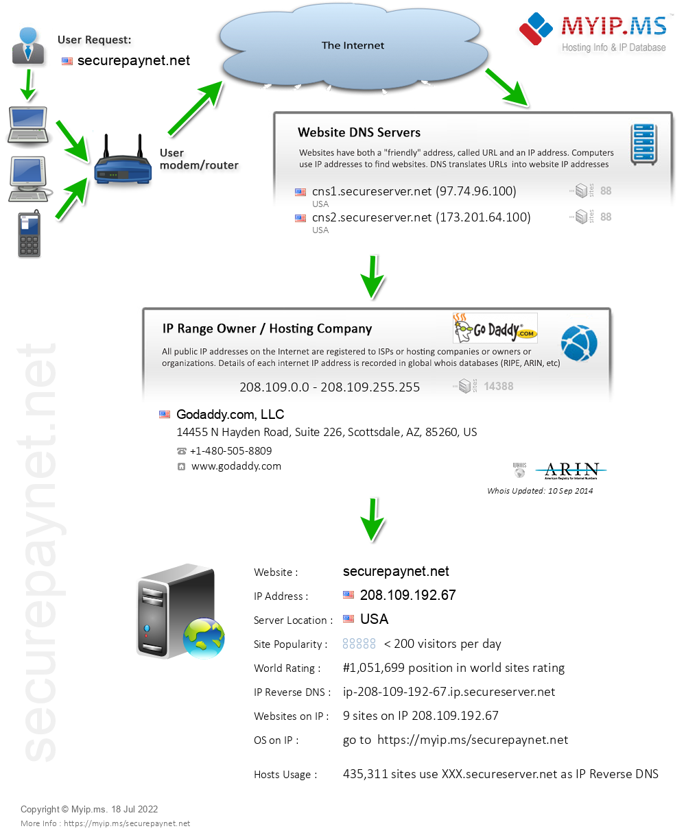 Securepaynet.net - Website Hosting Visual IP Diagram