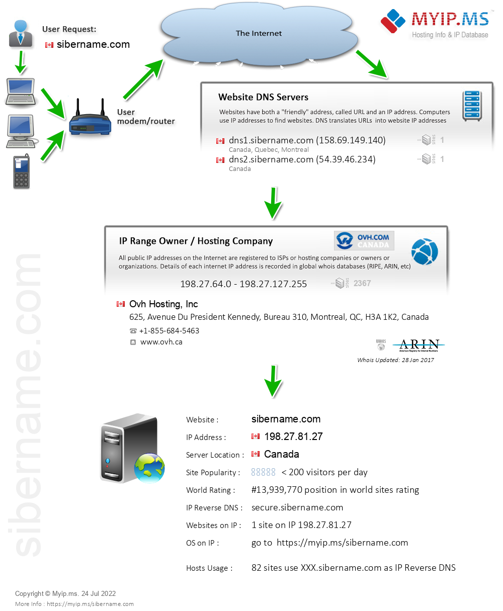 Sibername.com - Website Hosting Visual IP Diagram