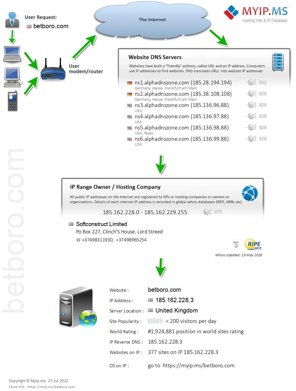 Betboro.com - Website Hosting Visual IP Diagram