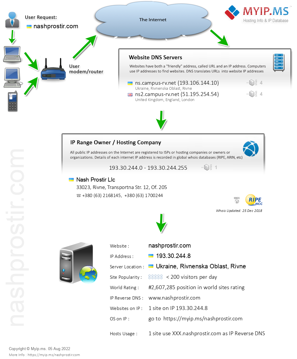 Nashprostir.com - Website Hosting Visual IP Diagram