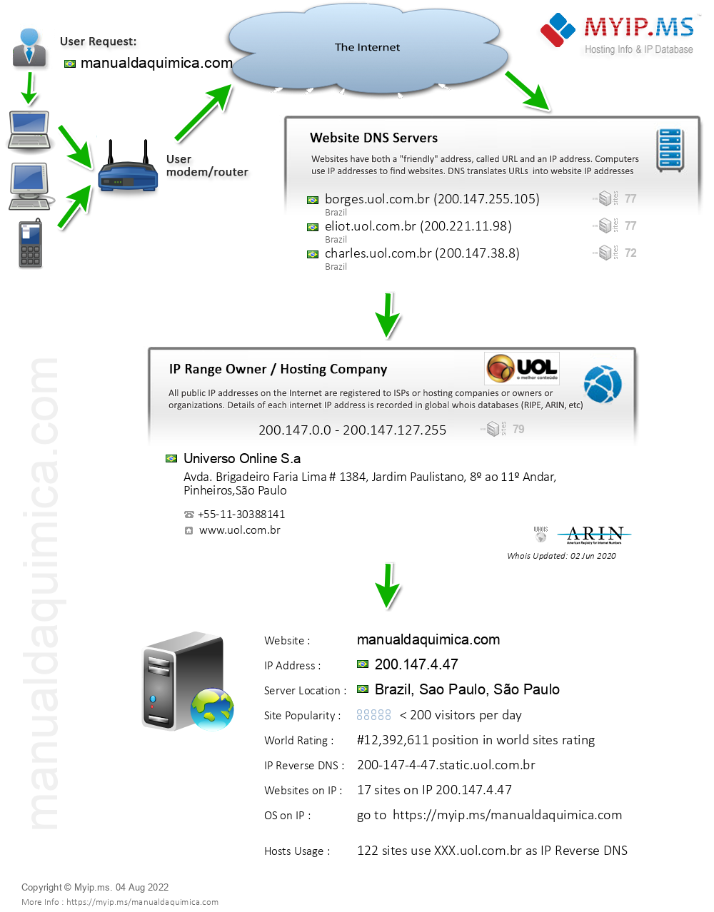 Manualdaquimica.com - Website Hosting Visual IP Diagram
