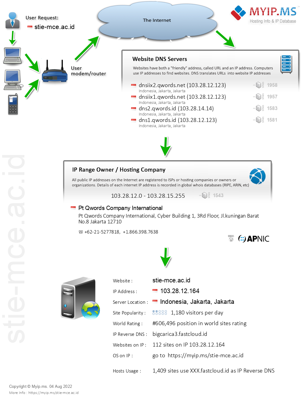 Stie-mce.ac.id - Website Hosting Visual IP Diagram