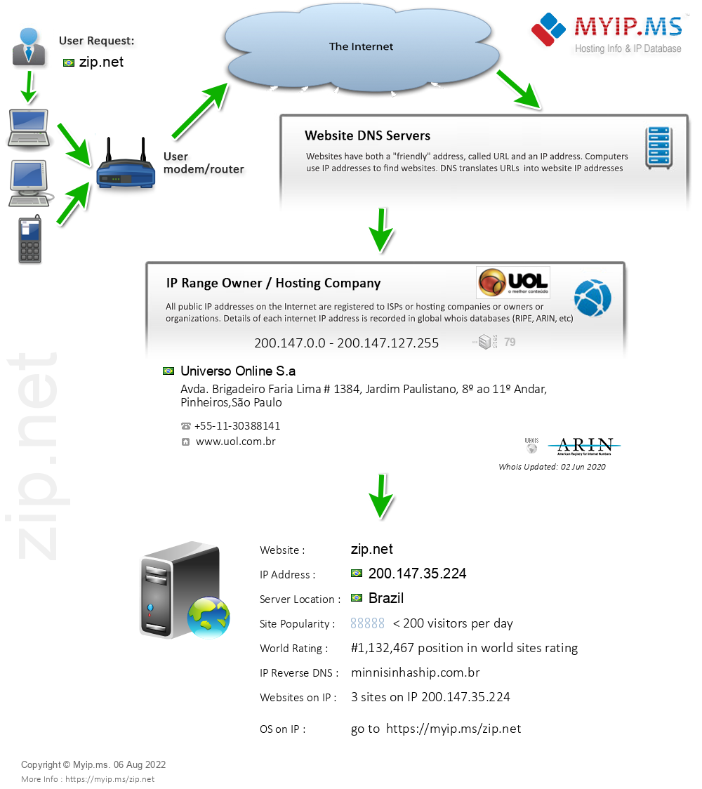 Zip.net - Website Hosting Visual IP Diagram