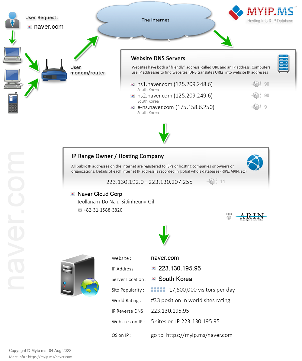 Naver.com - Website Hosting Visual IP Diagram