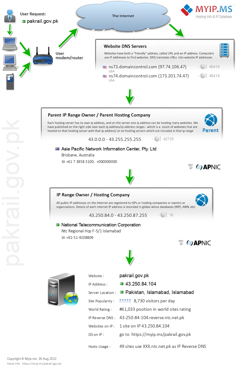 Pakrail.gov.pk - Website Hosting Visual IP Diagram