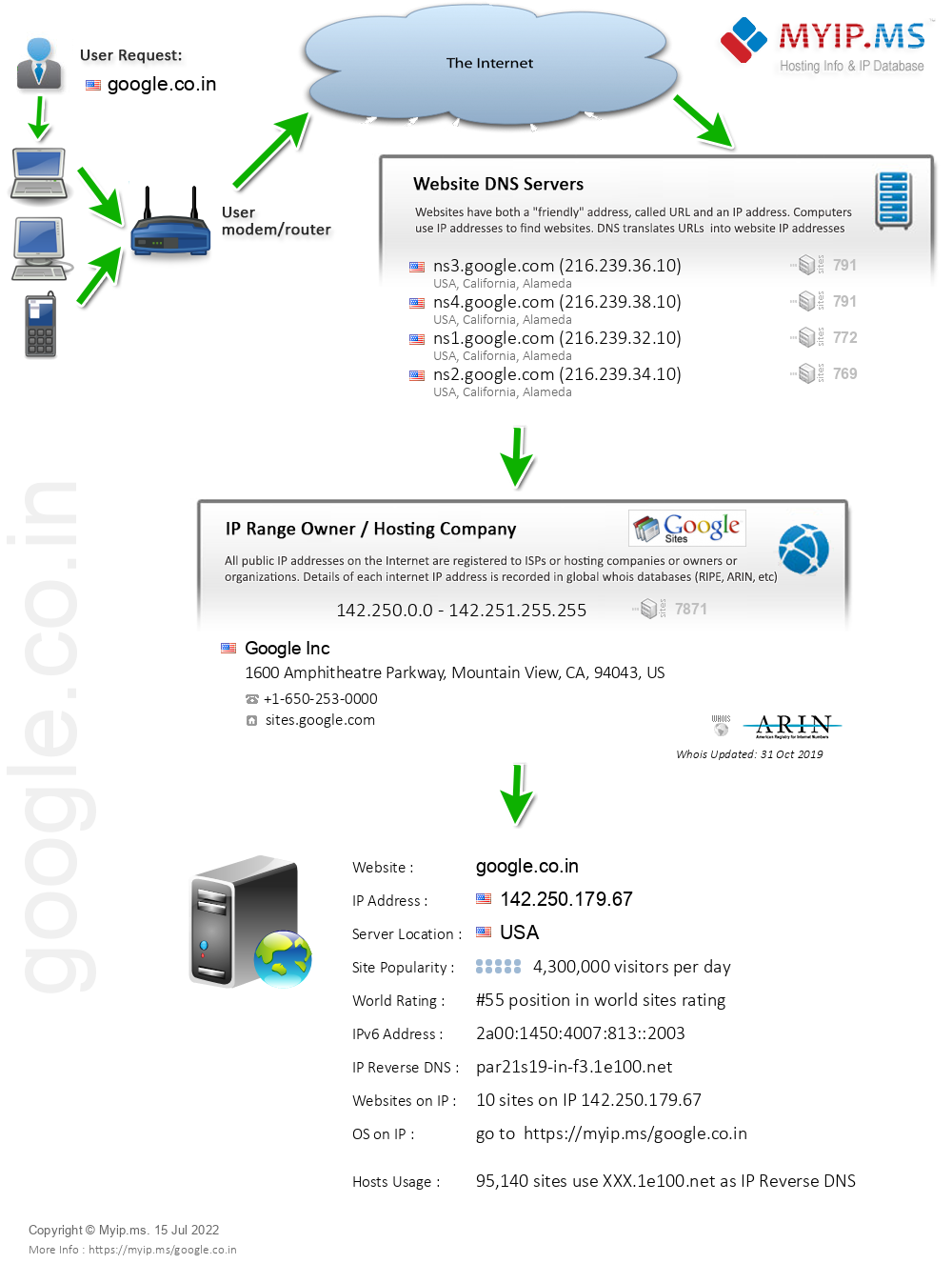 Google.co.in - Website Hosting Visual IP Diagram