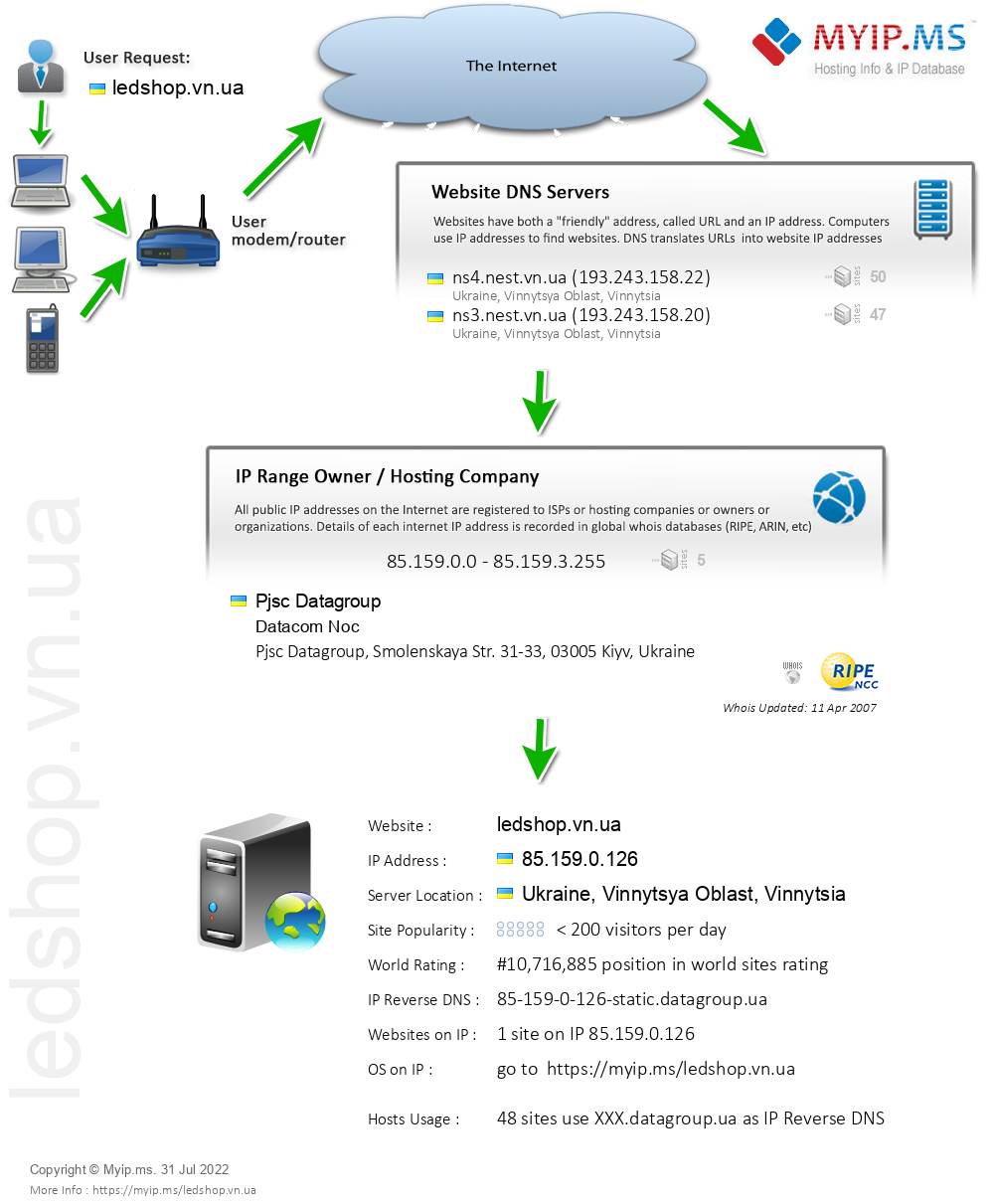 Ledshop.vn.ua - Website Hosting Visual IP Diagram