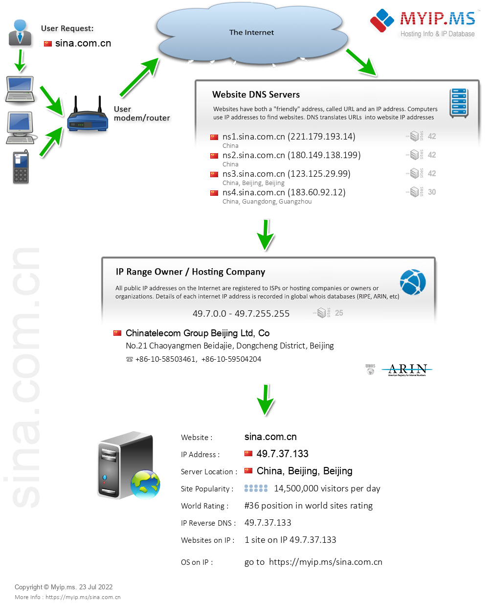 Sina.com.cn - Website Hosting Visual IP Diagram