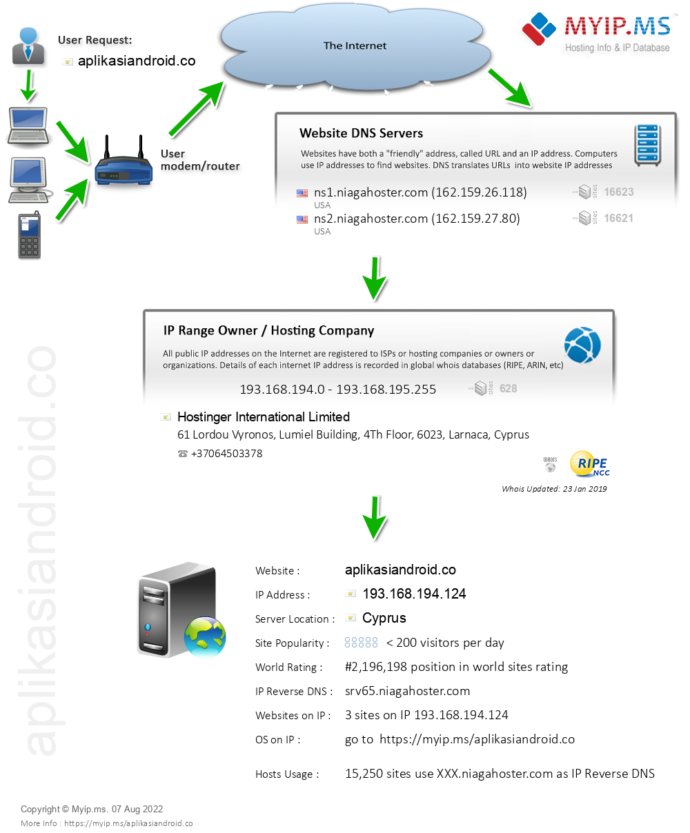 Aplikasiandroid.co - Website Hosting Visual IP Diagram