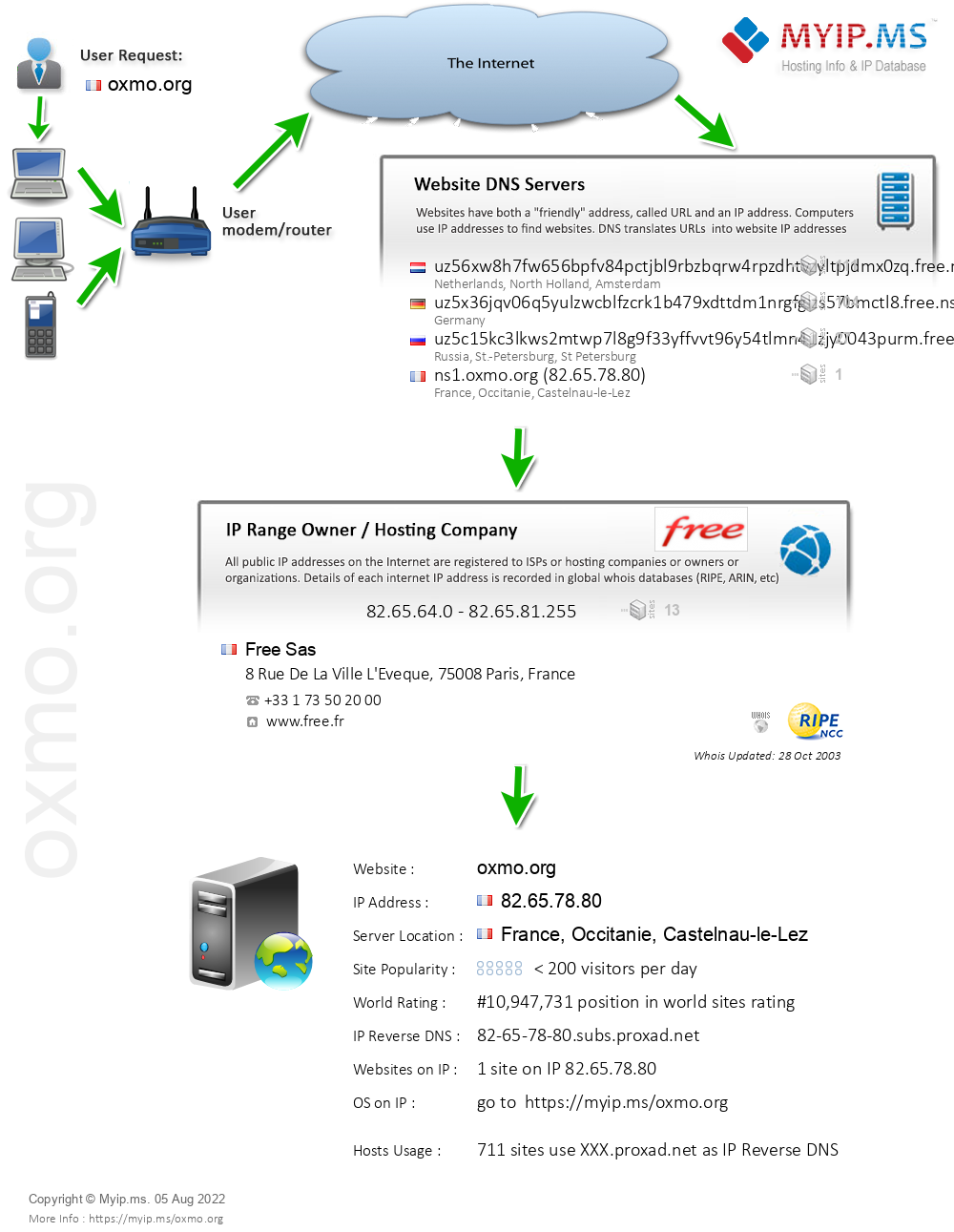 Oxmo.org - Website Hosting Visual IP Diagram