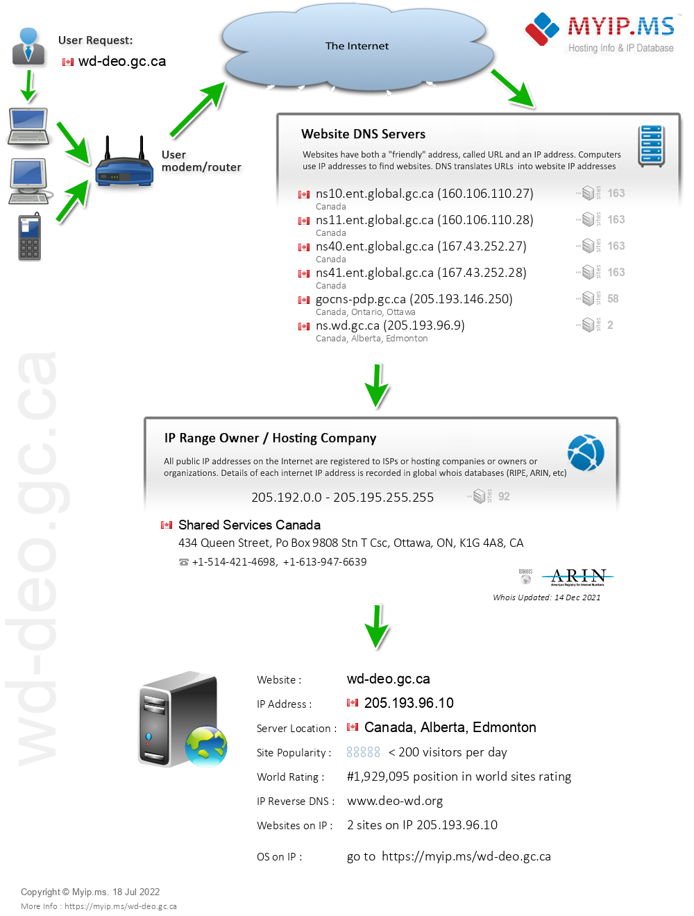 Wd-deo.gc.ca - Website Hosting Visual IP Diagram