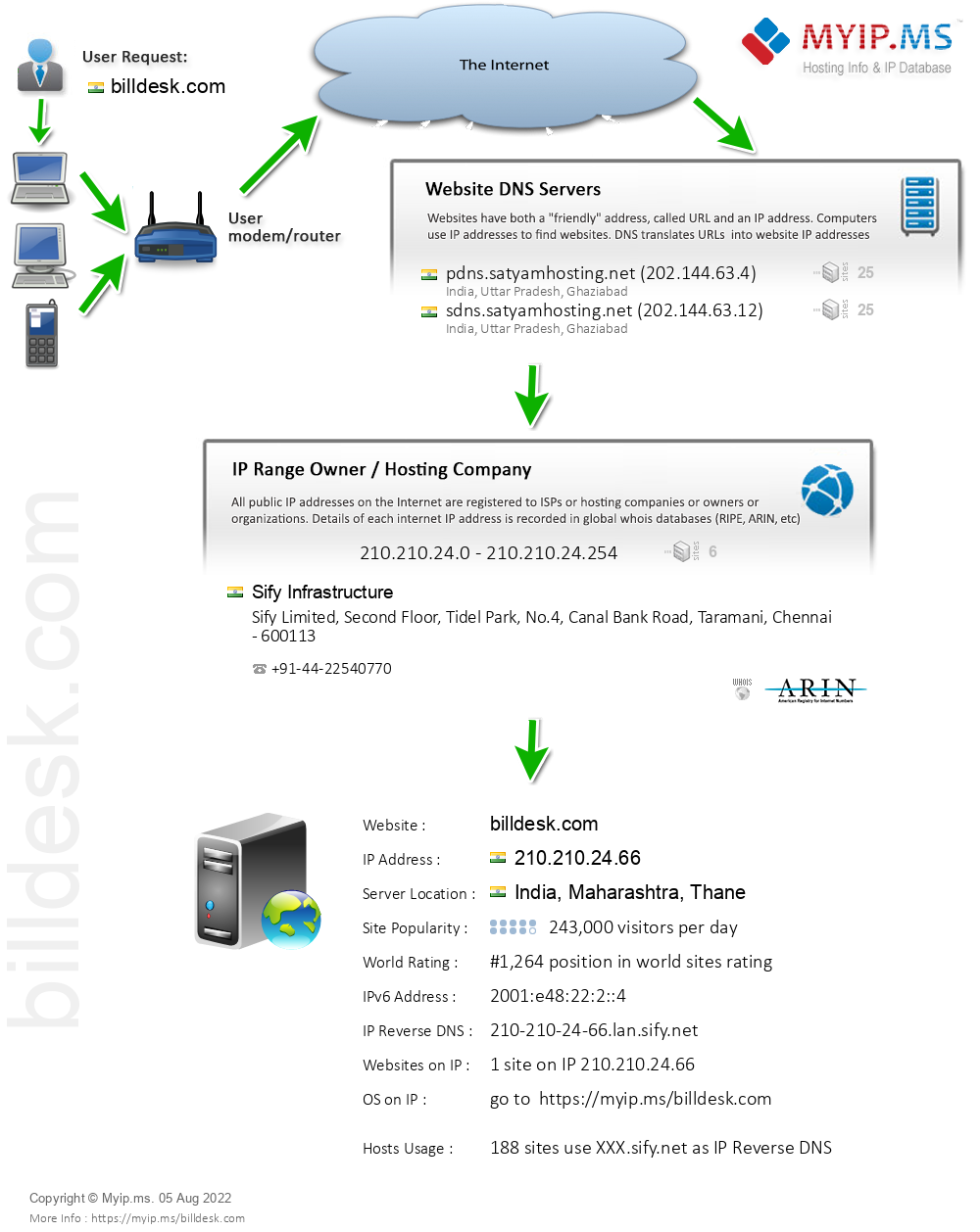 Billdesk.com - Website Hosting Visual IP Diagram