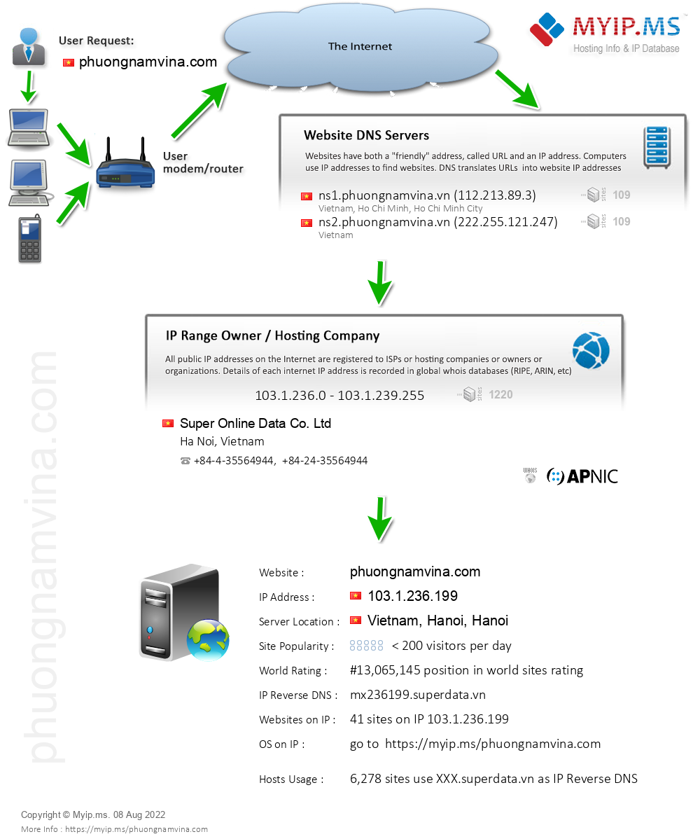 Phuongnamvina.com - Website Hosting Visual IP Diagram