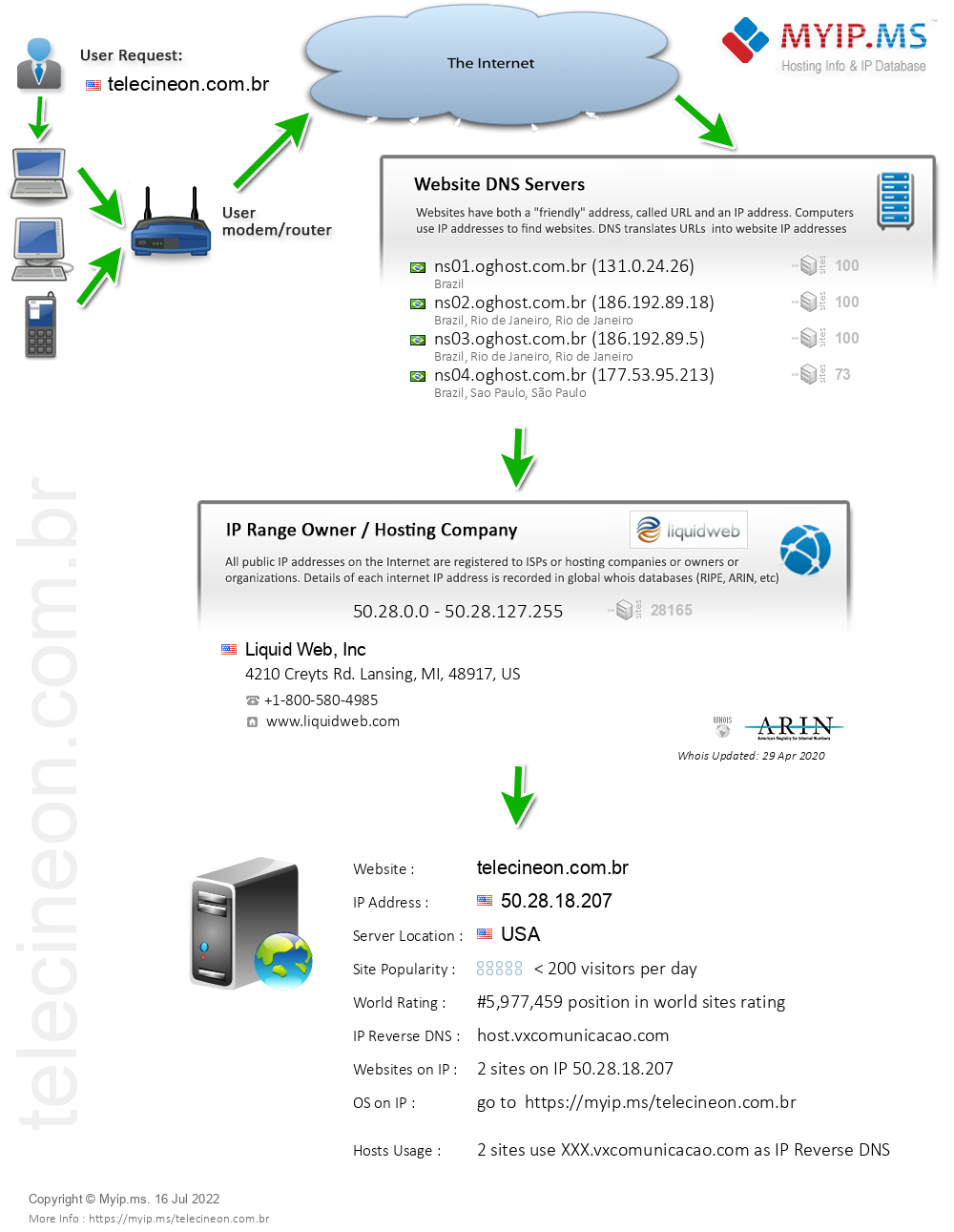 Telecineon.com.br - Website Hosting Visual IP Diagram