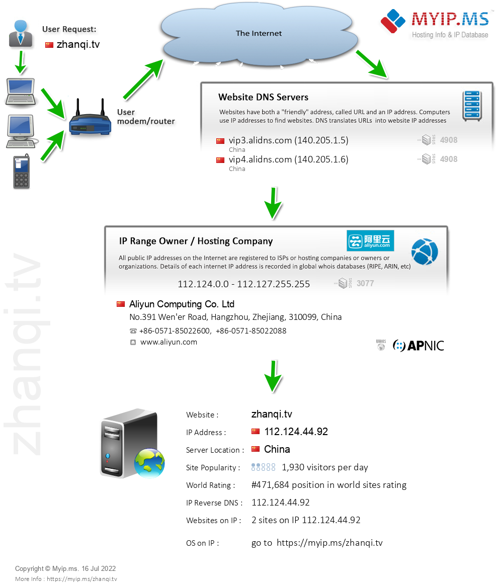 Zhanqi.tv - Website Hosting Visual IP Diagram