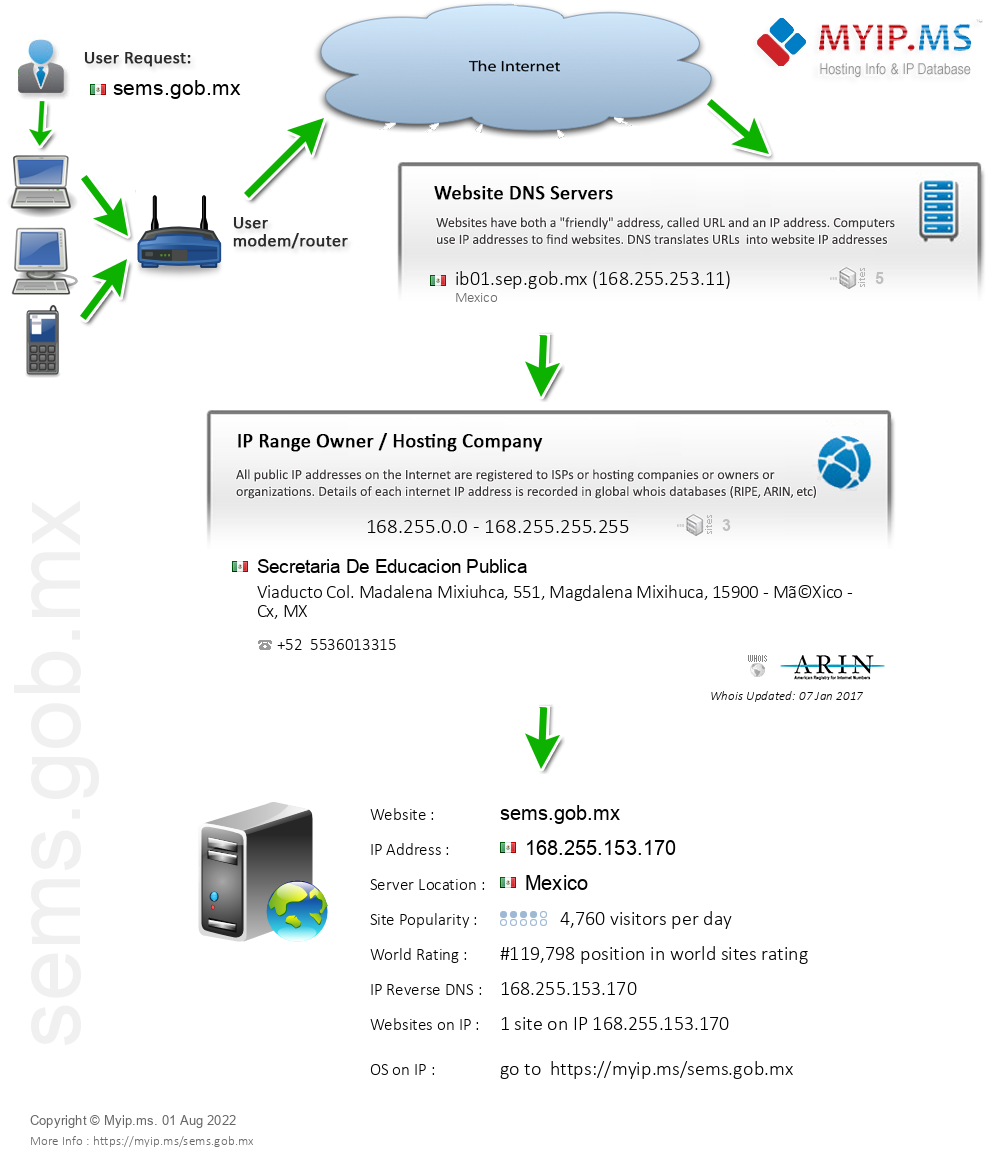 Sems.gob.mx - Website Hosting Visual IP Diagram
