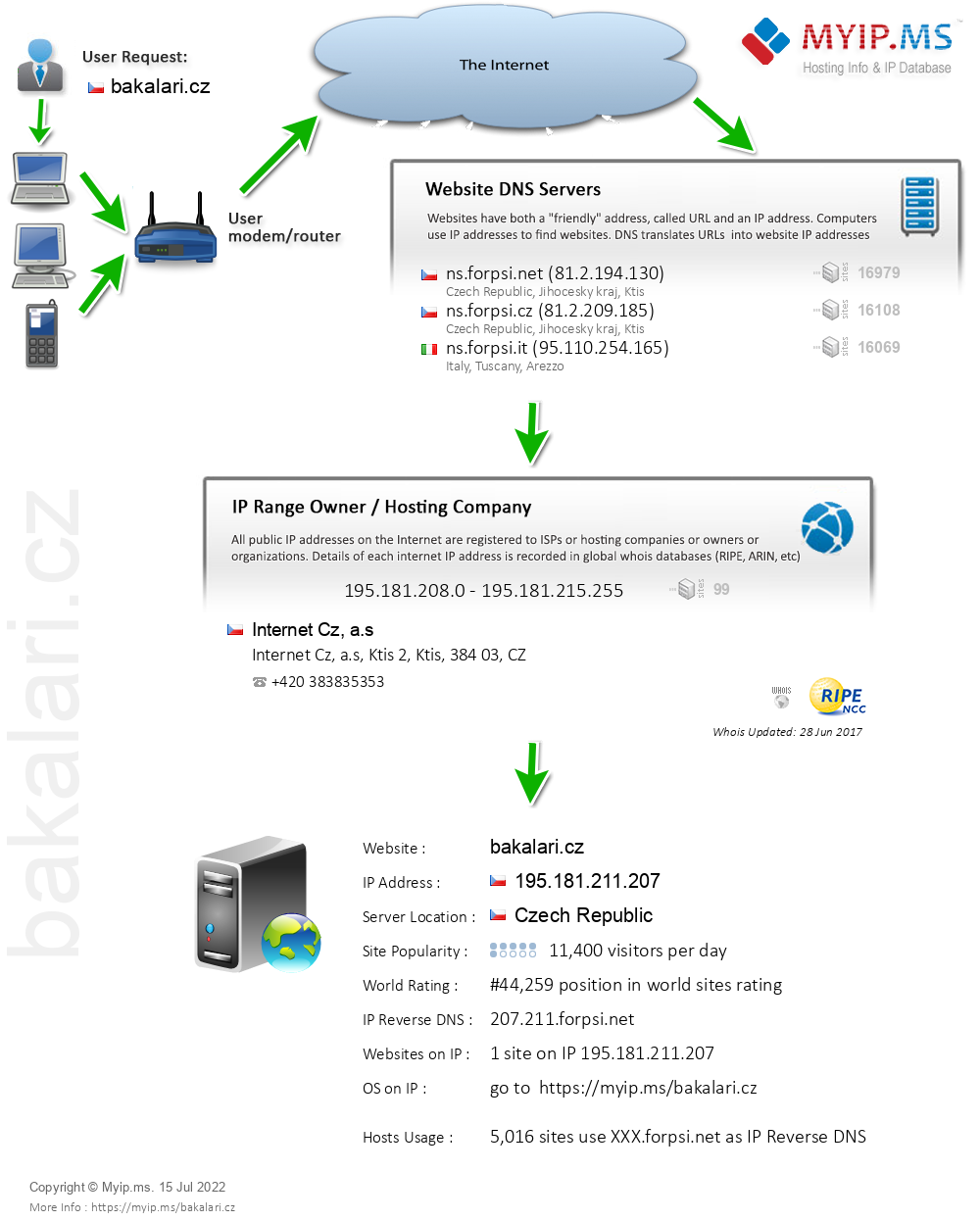 Bakalari.cz - Website Hosting Visual IP Diagram