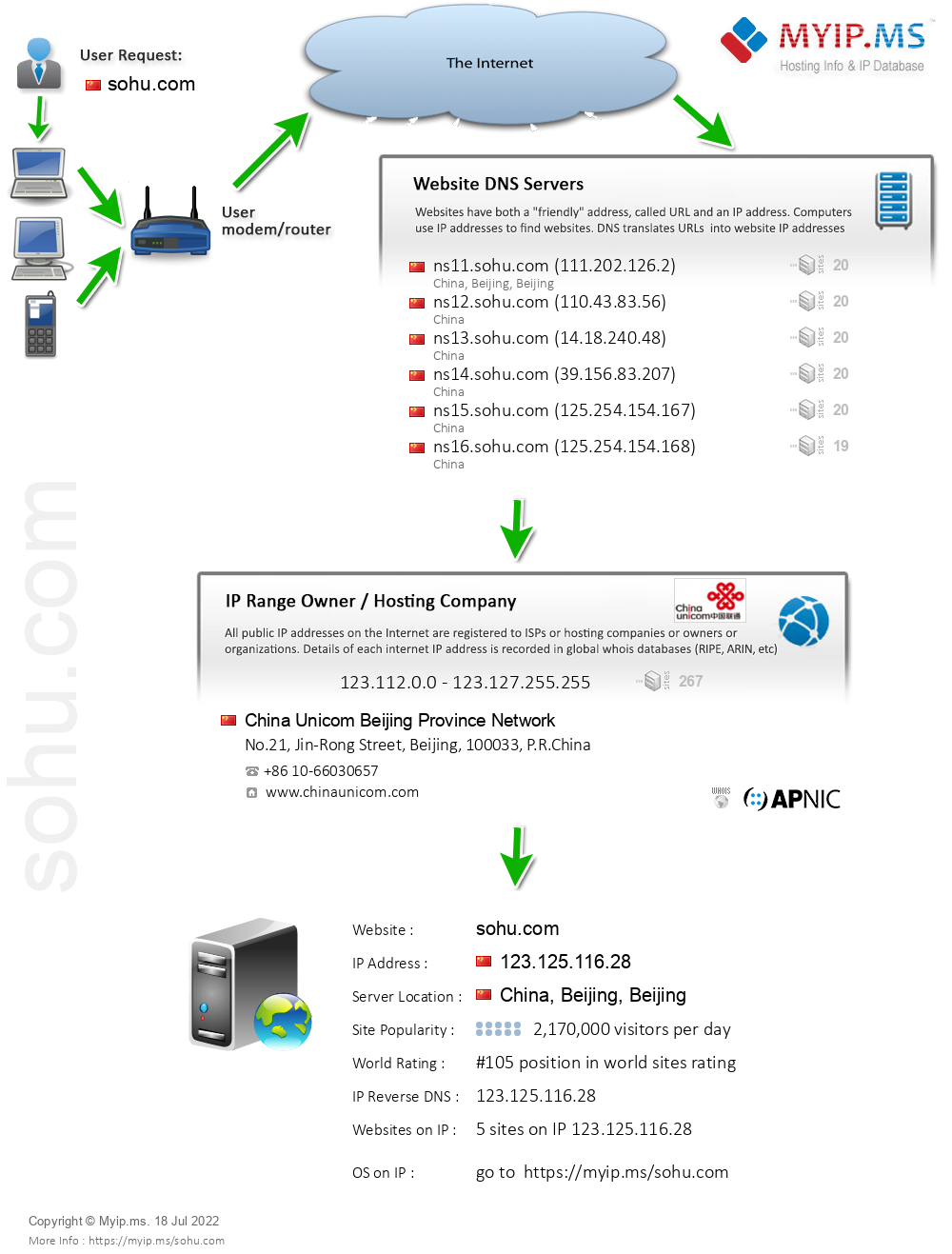 Sohu.com - Website Hosting Visual IP Diagram