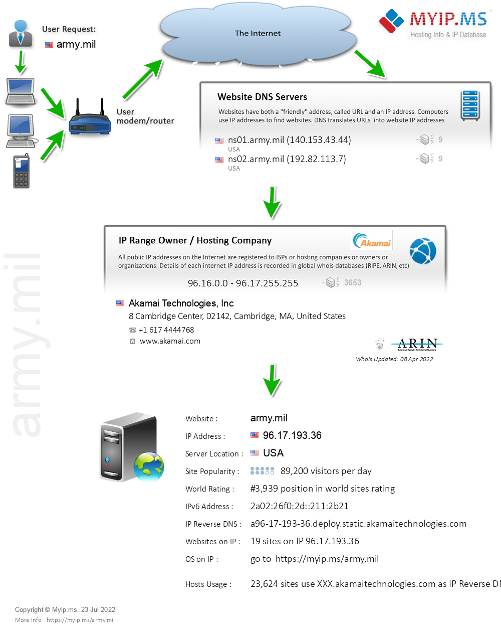 Army.mil - Website Hosting Visual IP Diagram