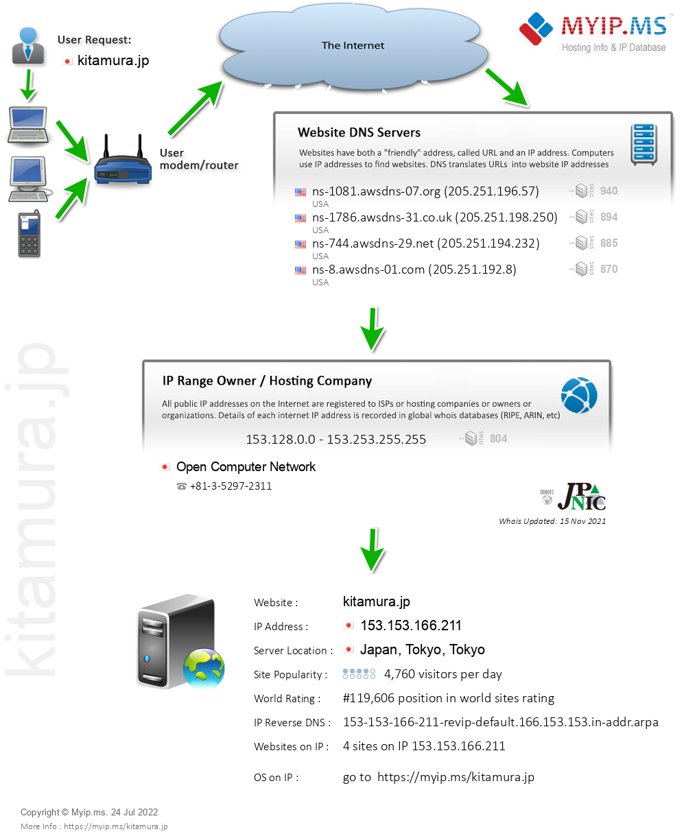 Kitamura.jp - Website Hosting Visual IP Diagram