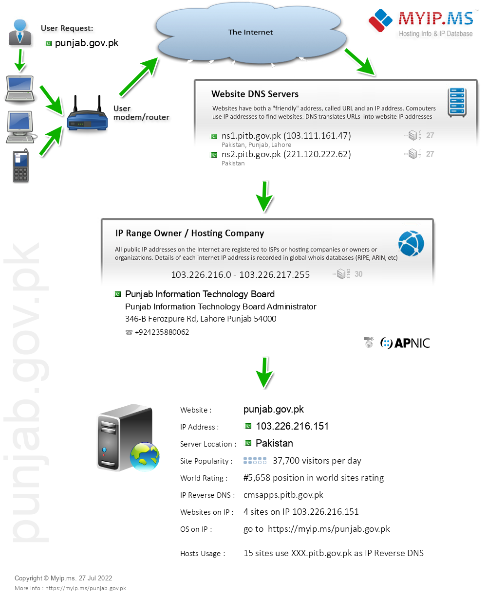 Punjab.gov.pk - Website Hosting Visual IP Diagram