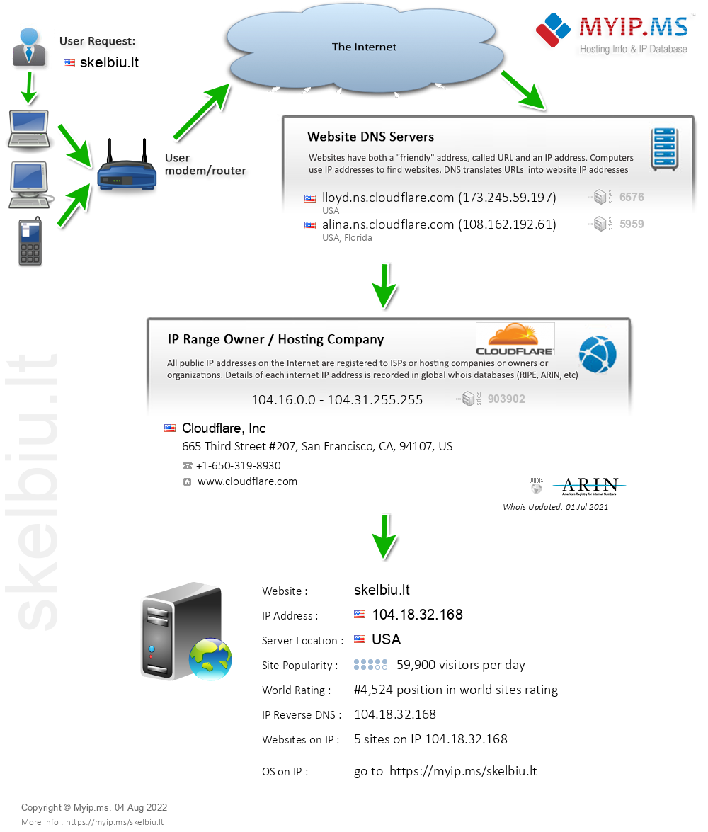 Skelbiu.lt - Website Hosting Visual IP Diagram