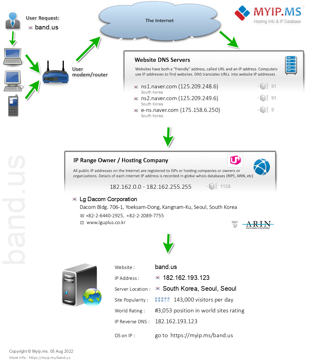 Band.us - Website Hosting Visual IP Diagram