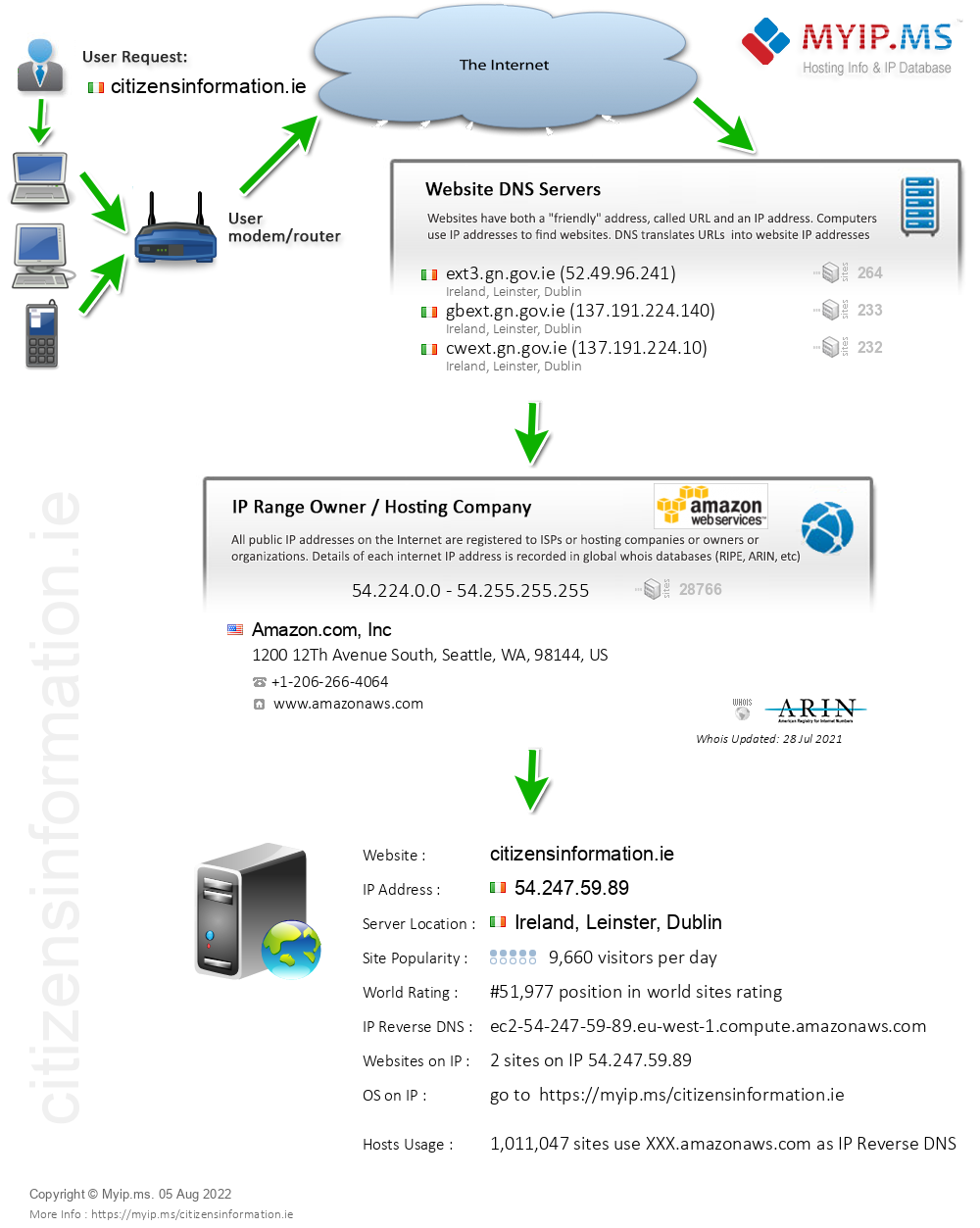 Citizensinformation.ie - Website Hosting Visual IP Diagram