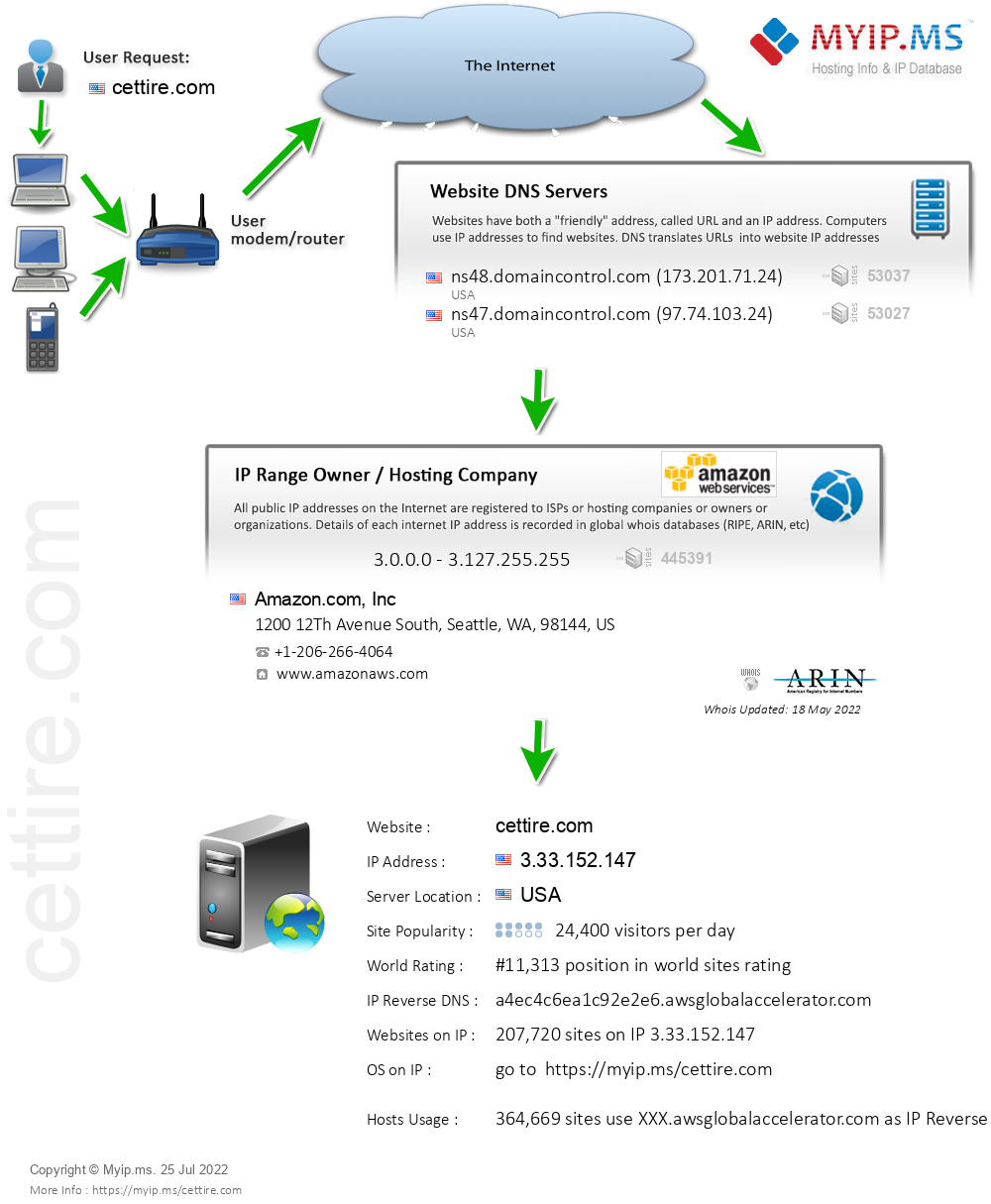 Cettire.com - Website Hosting Visual IP Diagram