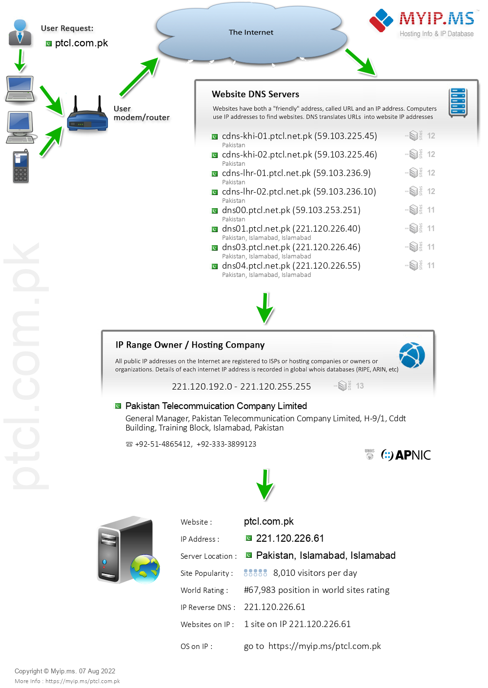 Ptcl.com.pk - Website Hosting Visual IP Diagram