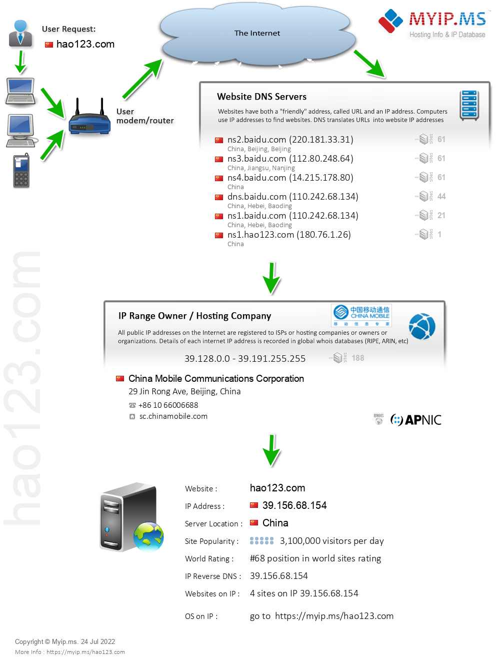 Hao123.com - Website Hosting Visual IP Diagram
