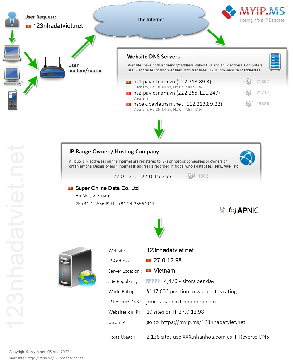 123nhadatviet.net - Website Hosting Visual IP Diagram