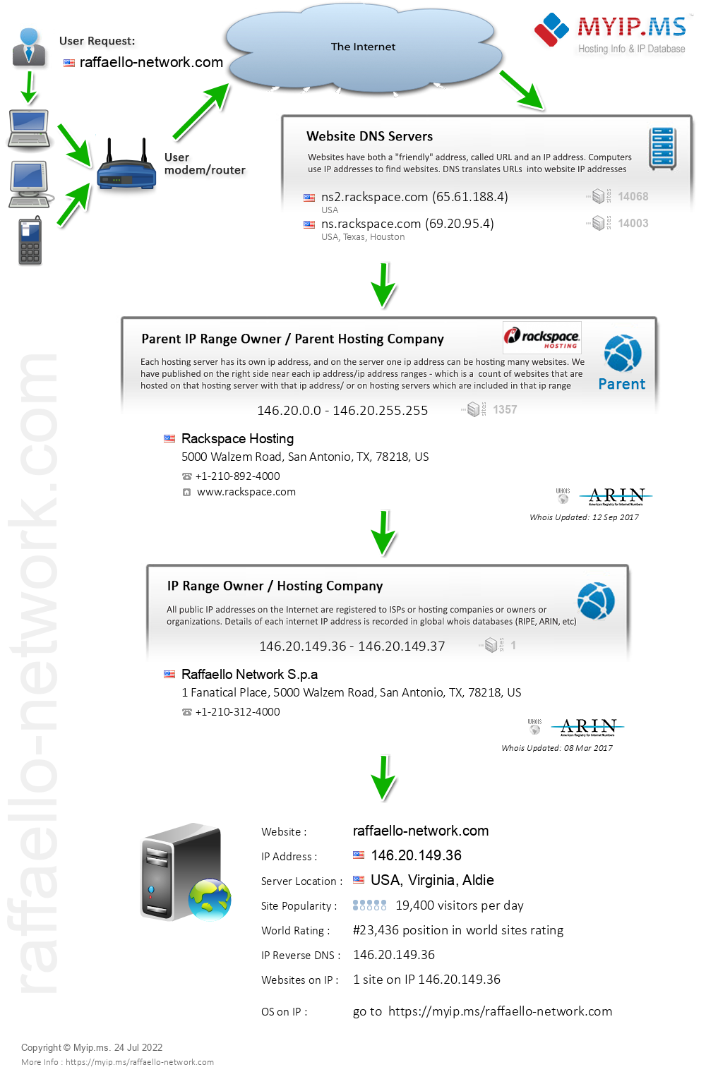 Raffaello-network.com - Website Hosting Visual IP Diagram