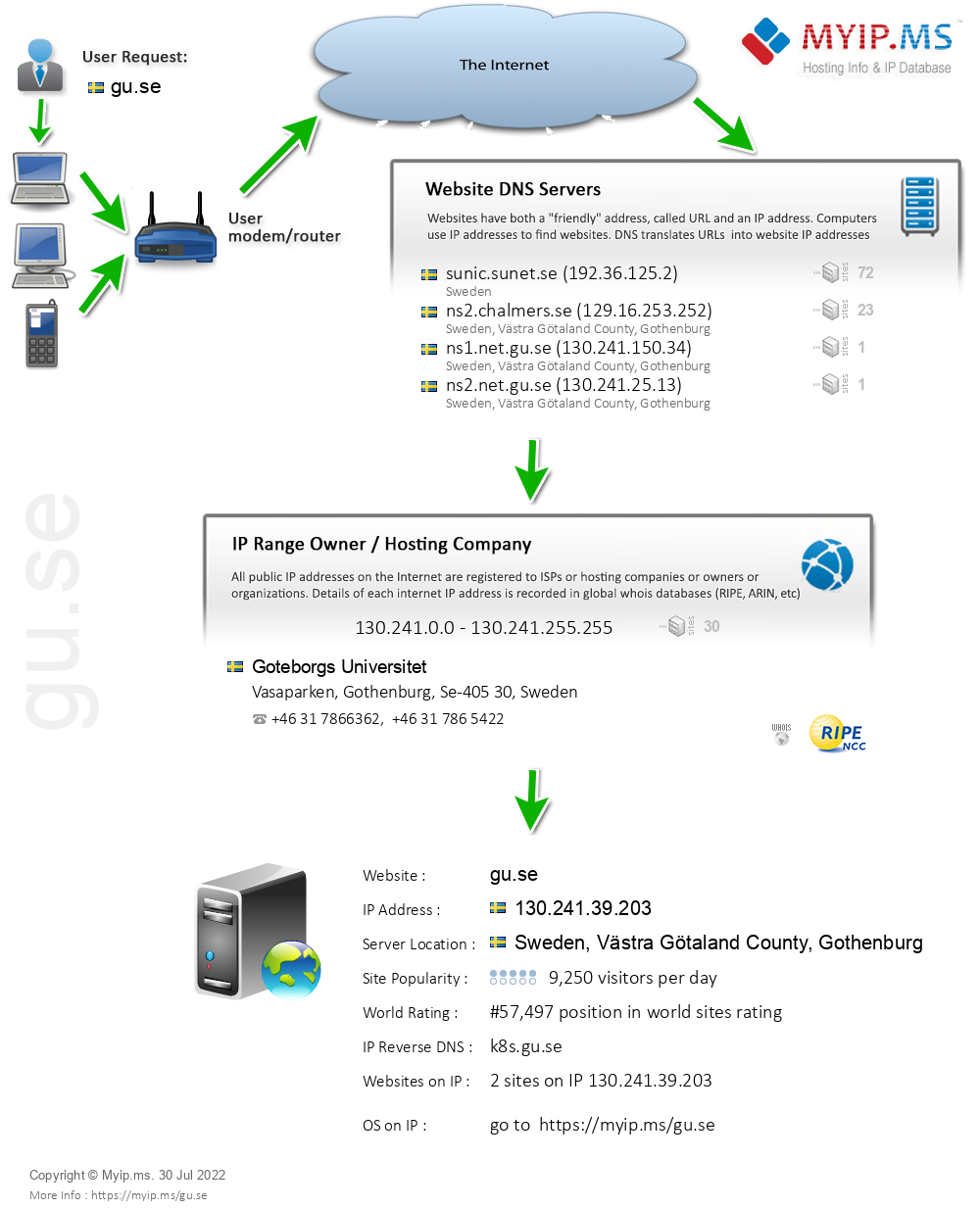 Gu.se - Website Hosting Visual IP Diagram