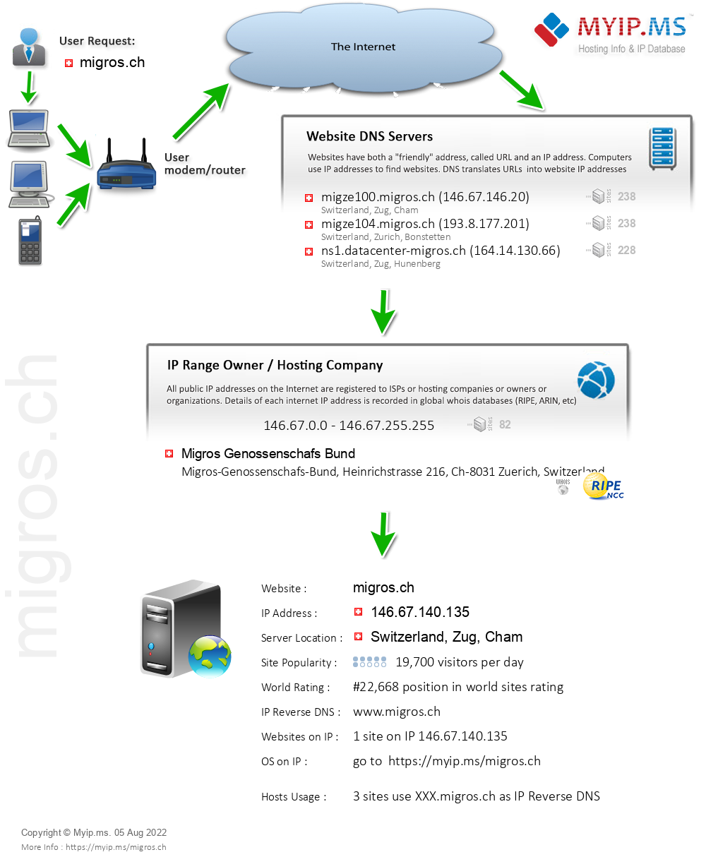 Migros.ch - Website Hosting Visual IP Diagram