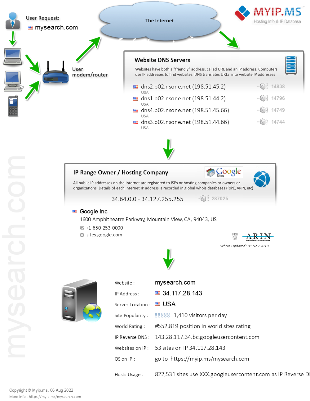 Mysearch.com - Website Hosting Visual IP Diagram