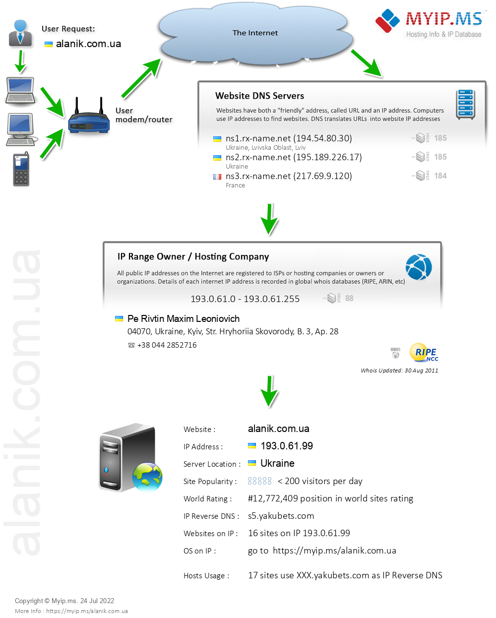 Alanik.com.ua - Website Hosting Visual IP Diagram