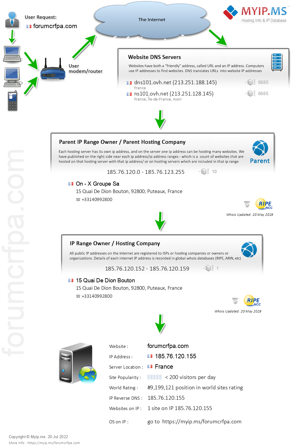 Forumcrfpa.com - Website Hosting Visual IP Diagram