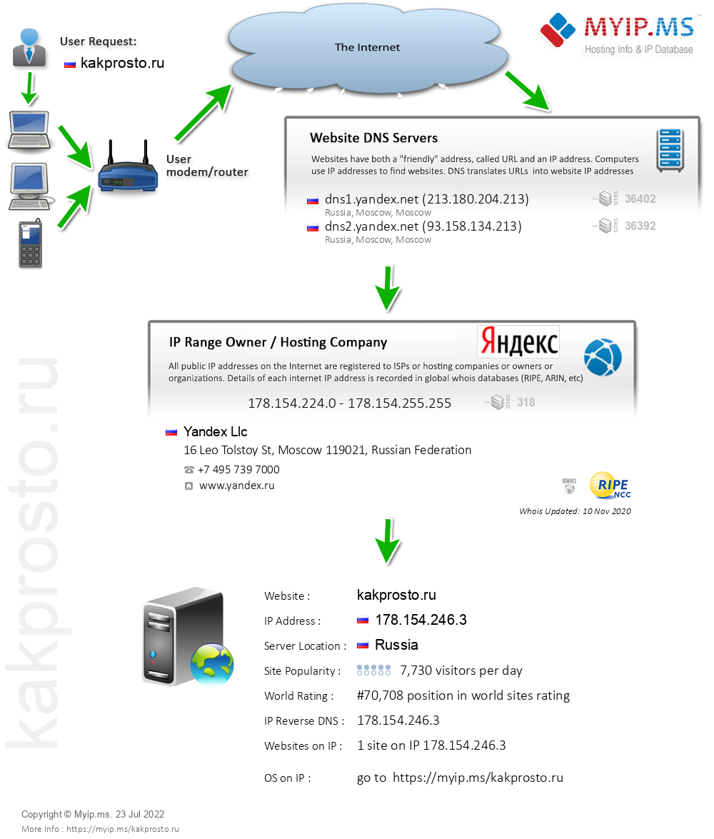Kakprosto.ru - Website Hosting Visual IP Diagram