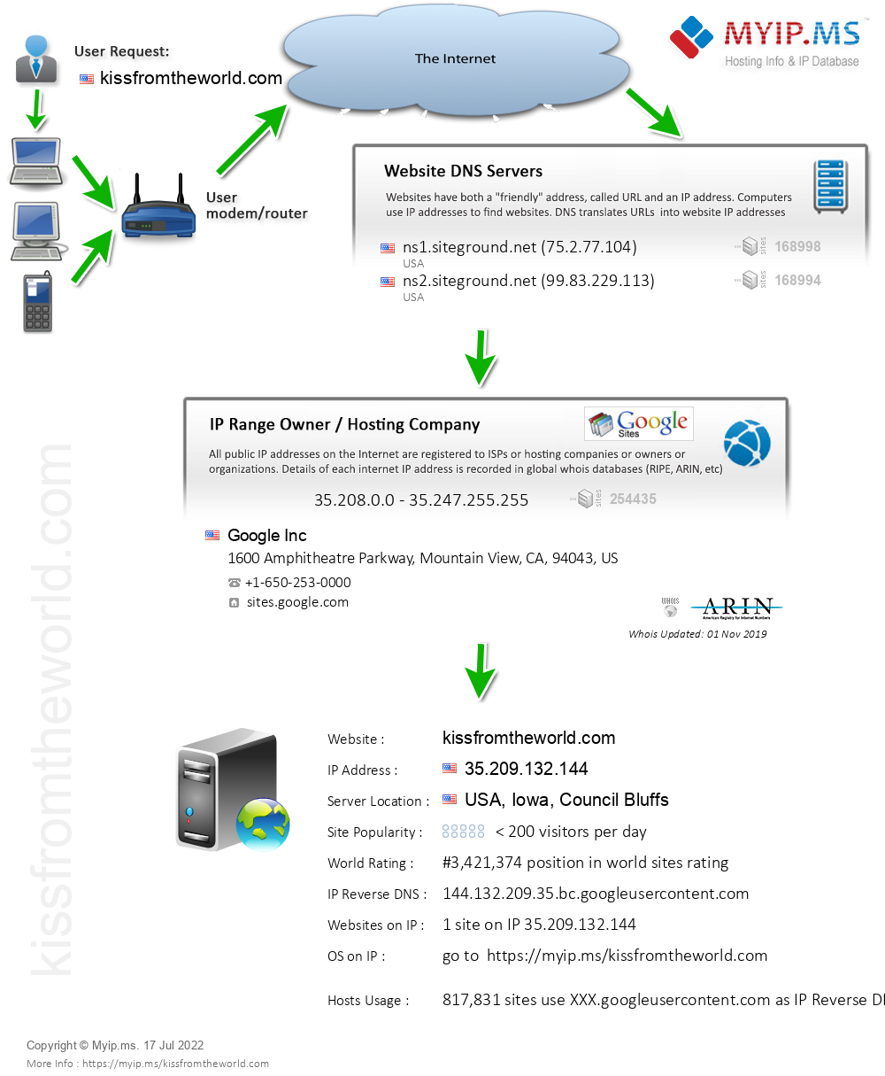 Kissfromtheworld.com - Website Hosting Visual IP Diagram