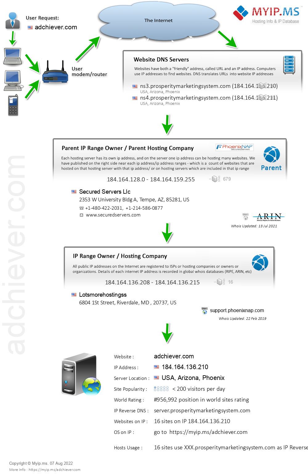 Adchiever.com - Website Hosting Visual IP Diagram