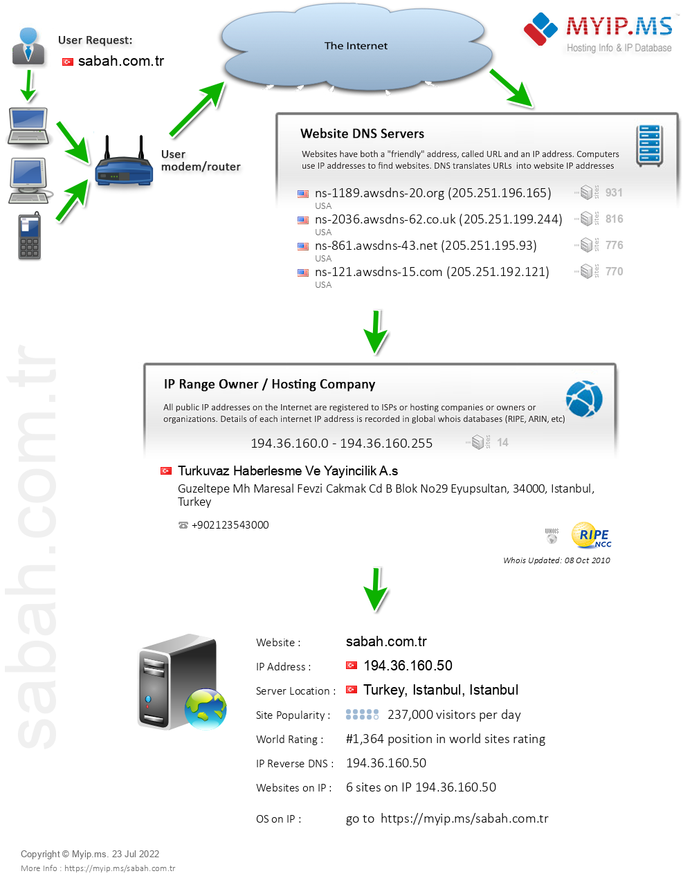 Sabah.com.tr - Website Hosting Visual IP Diagram