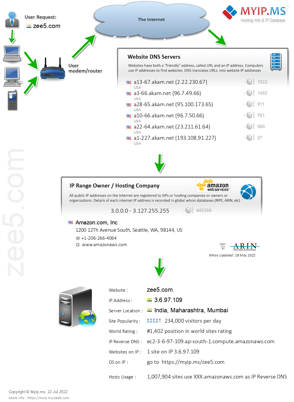 Zee5.com - Website Hosting Visual IP Diagram