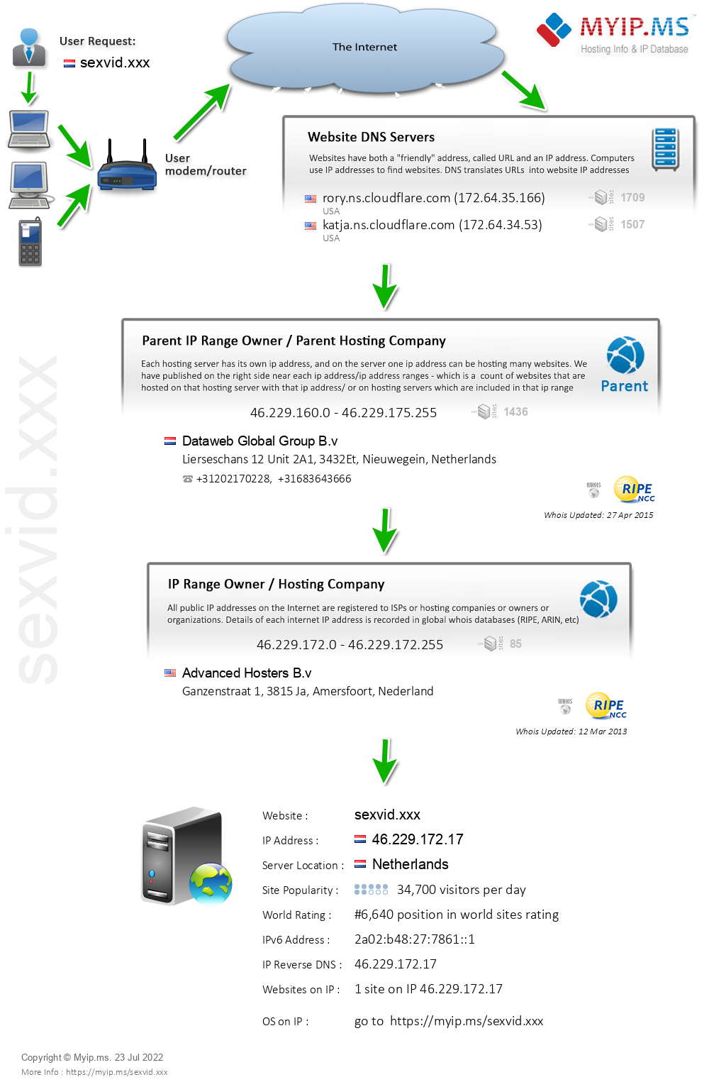 Sexvid.xxx - Website Hosting Visual IP Diagram