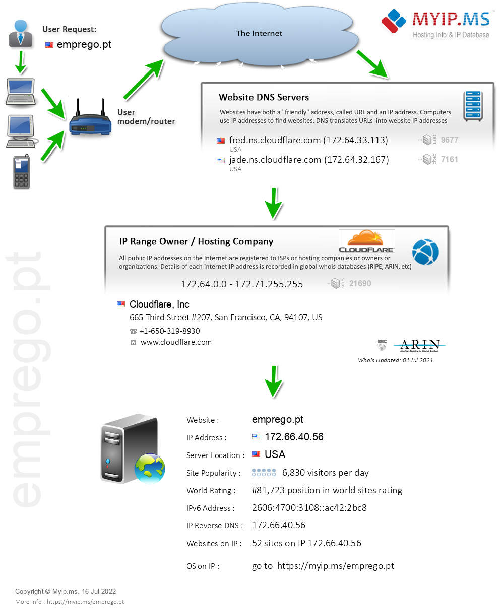 Emprego.pt - Website Hosting Visual IP Diagram