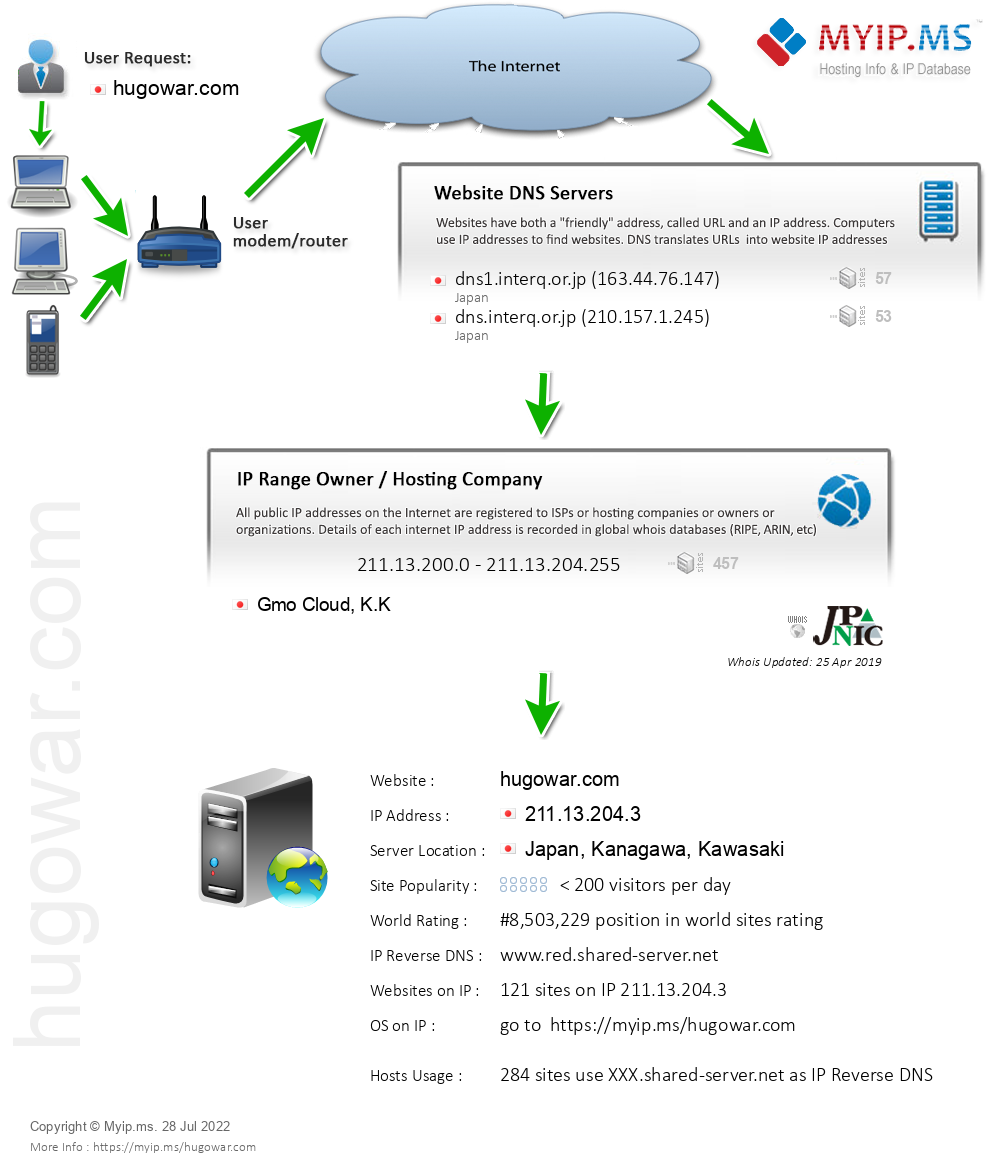 Hugowar.com - Website Hosting Visual IP Diagram