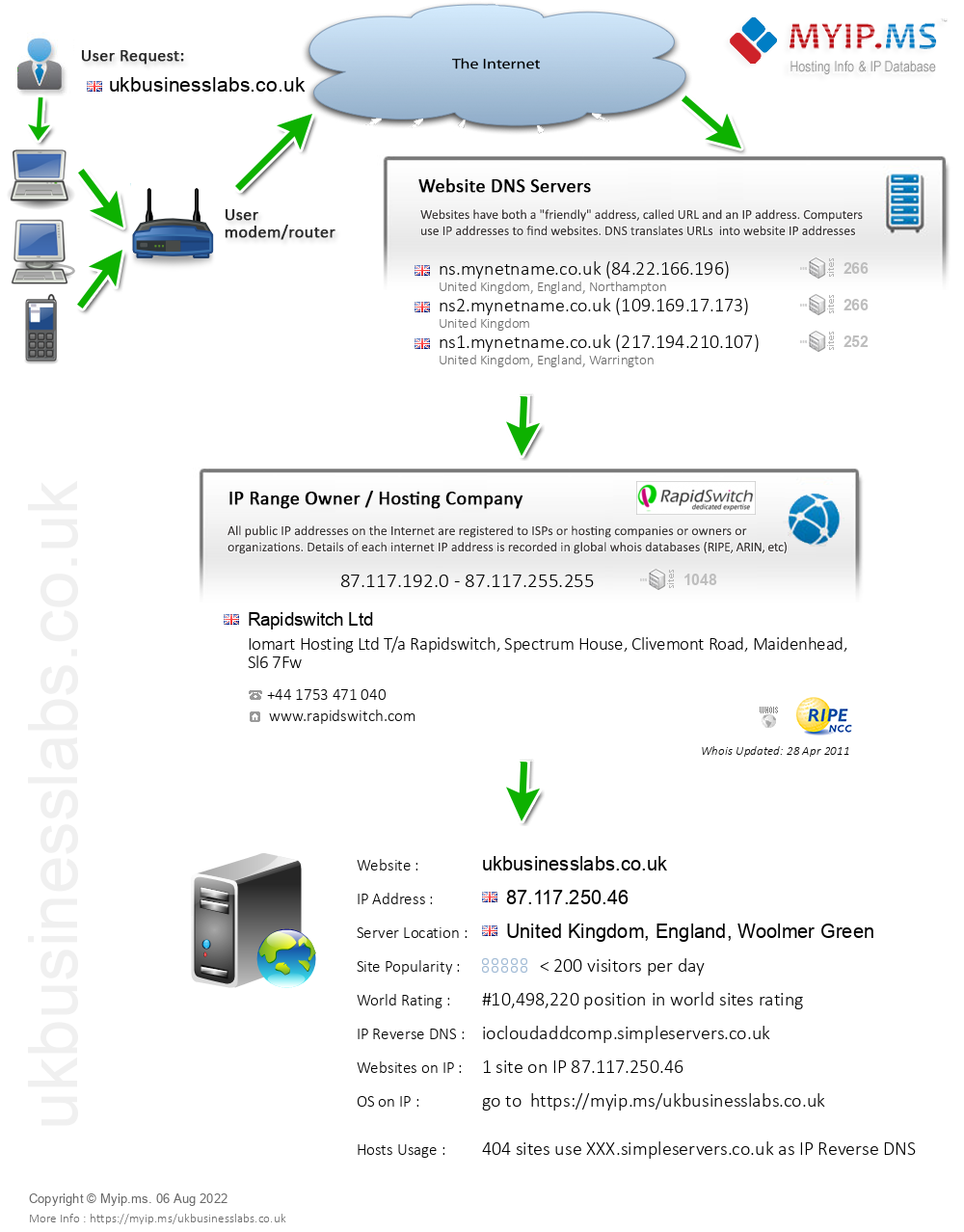 Ukbusinesslabs.co.uk - Website Hosting Visual IP Diagram