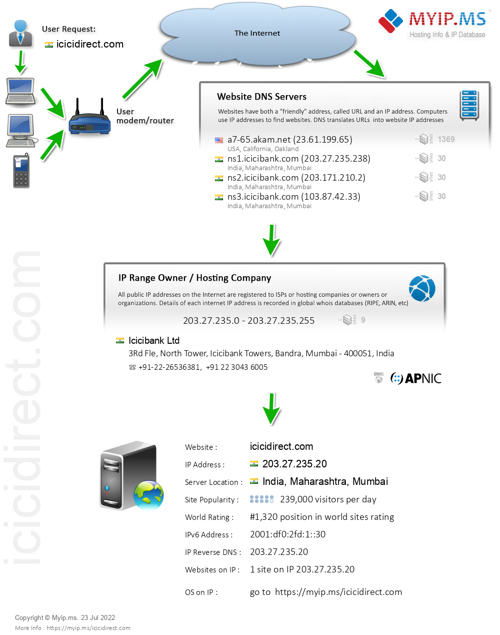 Icicidirect.com - Website Hosting Visual IP Diagram